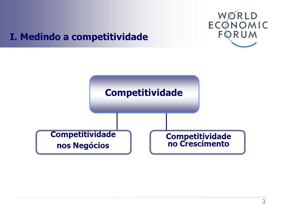 3 Competitividade no Crescimento Competitividade nos Negócios Competitividade I. Medindo a competitividade