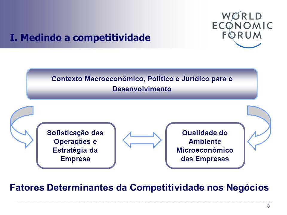 5 Fatores Determinantes da Competitividade nos Negócios Sofisticação das Operações e Estratégia da Empresa Qualidade do Ambiente Microeconômico das Em