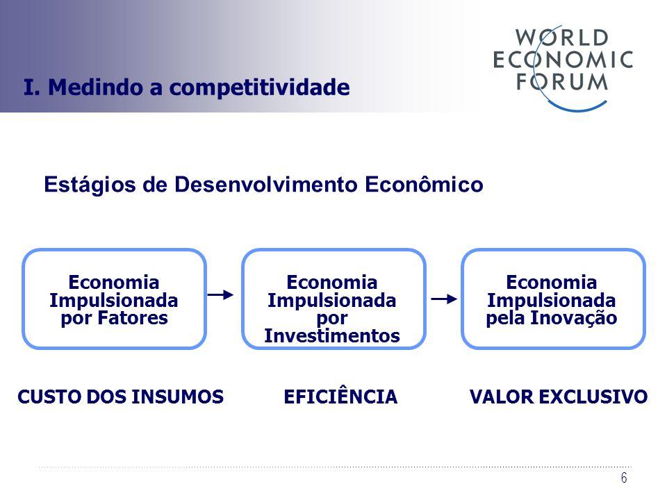 6 Estágios de Desenvolvimento Econômico Economia Impulsionada por Fatores CUSTO DOS INSUMOS Economia Impulsionada por Investimentos EFICIÊNCIA Economi