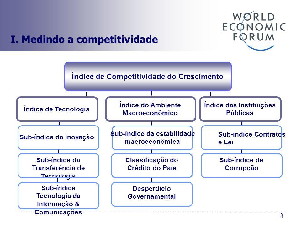 8 Índice de Competitividade do Crescimento Sub-índice da Transferência de Tecnologia Sub-índice Tecnologia da Informação & Comunicações Índice de Tecn