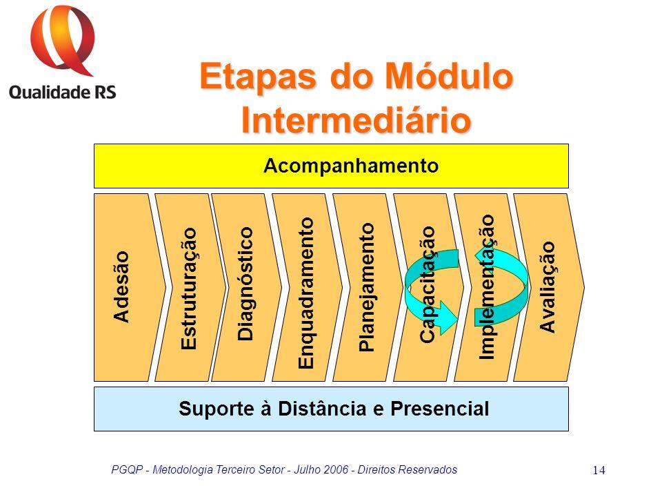 PGQP - Metodologia Terceiro Setor - Julho 2006 - Direitos Reservados 14 Etapas do Módulo Intermediário Adesão Diagnóstico Enquadramento Planejamento E