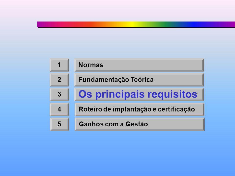 1Normas 2Fundamentação Teórica 3 Os principais requisitos 4Roteiro de implantação e certificação 5Ganhos com a Gestão