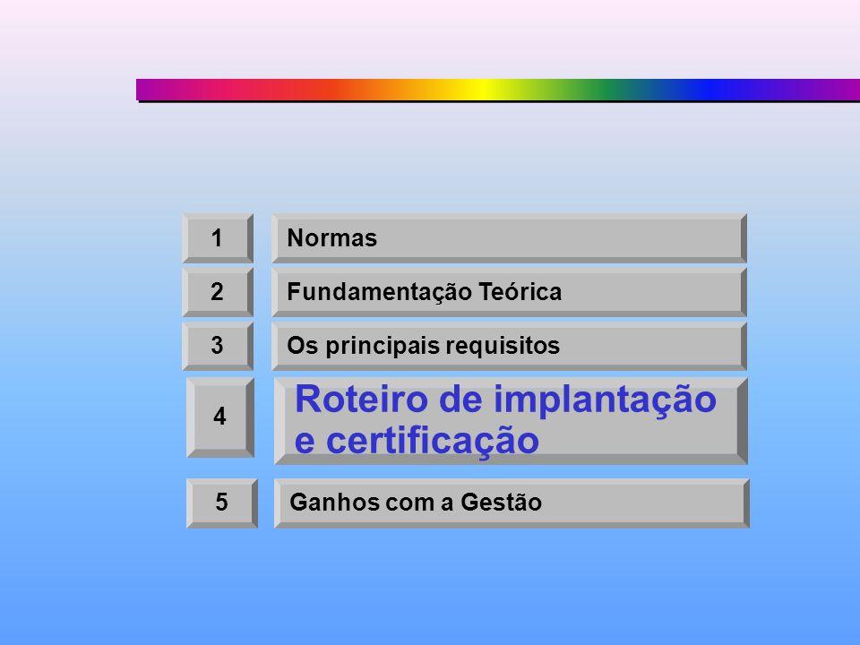 1Normas 2Fundamentação Teórica 3Os principais requisitos 4 Roteiro de implantação e certificação 5Ganhos com a Gestão