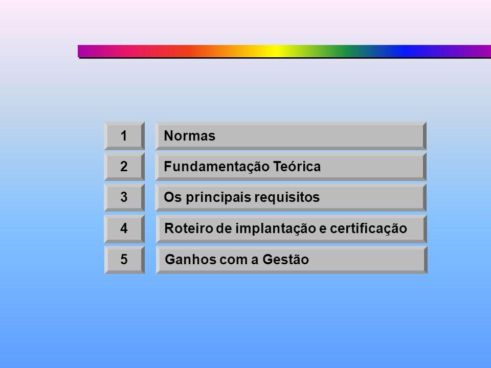 1Normas 2Fundamentação Teórica 3Os principais requisitos 4Roteiro de implantação e certificação 5Ganhos com a Gestão