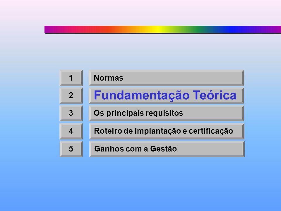 1Normas 2 Fundamentação Teórica 3Os principais requisitos 4Roteiro de implantação e certificação 5Ganhos com a Gestão