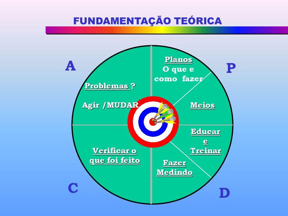 FUNDAMENTAÇÃO TEÓRICA Planos O que e como fazer P D C A Meios EducareTreinar FazerMedindo Verificar o que foi feito Problemas .