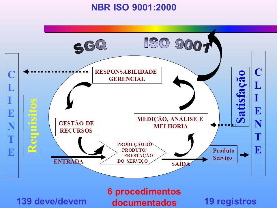 RESPONSABILIDADE GERENCIAL PRODUÇÃO DO PRODUTO/ PRESTAÇÃO DO SERVIÇO MEDIÇÃO, ANÁLISE E MELHORIA GESTÃO DE RECURSOS CLIENTECLIENTE Requisitos Satisfação Produto Serviço ENTRADA SAÍDA CLIENTECLIENTE NBR ISO 9001:2000 139 deve/devem 6 procedimentos documentados 19 registros