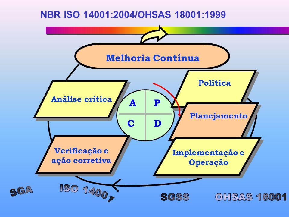 Política Planejamento Implementação e Operação Verificação e ação corretiva Análise crítica Melhoria Contínua P DC A NBR ISO 14001:2004/OHSAS 18001:1999