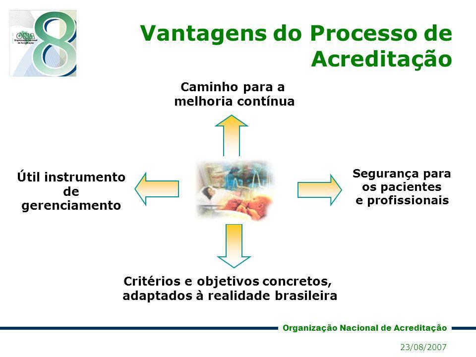 Organização Nacional de Acreditação 23/08/2007 Qualidade x Risco qualidaderisco Em serviços de saúde qualidade e risco são indissociáveis Risco Qualidade