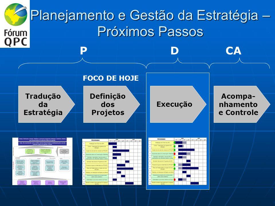 Planejamento e Gestão da Estratégia – Próximos Passos Tradução da Estratégia Definição dos Projetos Execução Acompa- nhamento e Controle FOCO DE HOJE