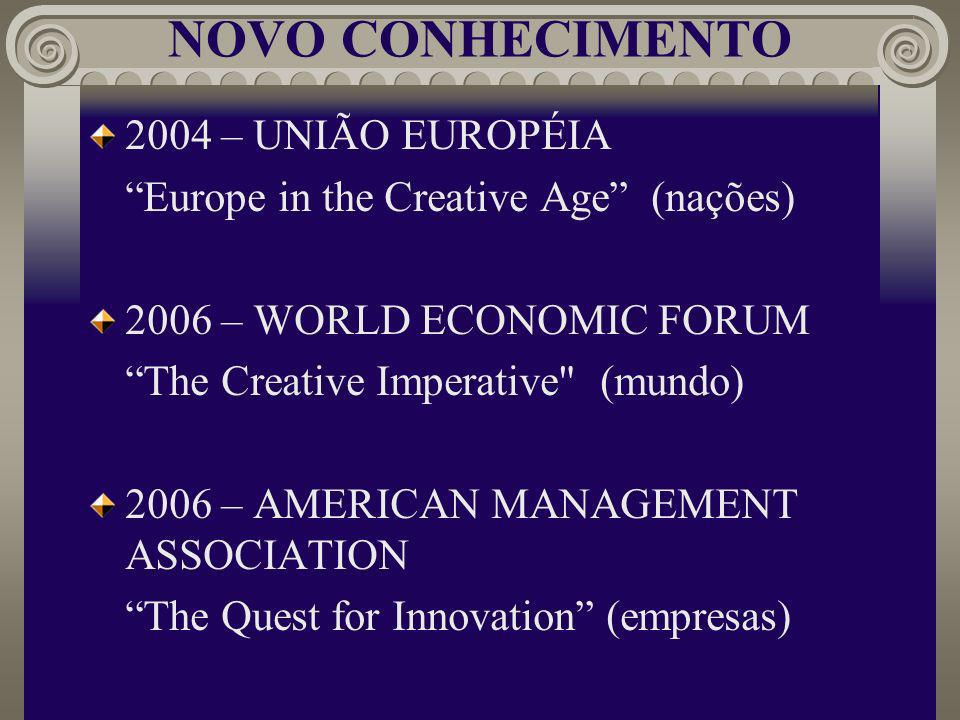 NOVO CONHECIMENTO 2004 – UNIÃO EUROPÉIA Europe in the Creative Age (nações) 2006 – WORLD ECONOMIC FORUM The Creative Imperative (mundo) 2006 – AMERICAN MANAGEMENT ASSOCIATION The Quest for Innovation (empresas)