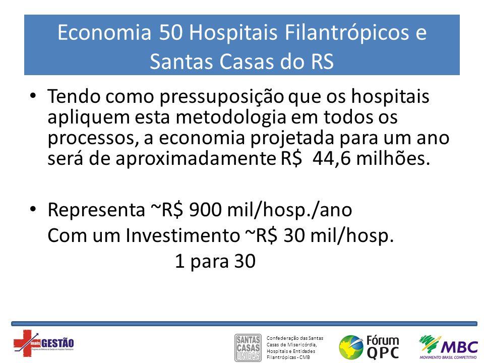 Confederação das Santas Casas de Misericórdia, Hospitais e Entidades Filantrópicas - CMB Economia 50 Hospitais Filantrópicos e Santas Casas do RS Tend