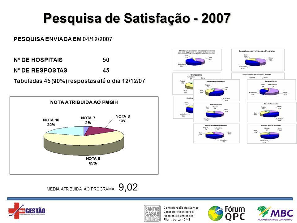 Confederação das Santas Casas de Misericórdia, Hospitais e Entidades Filantrópicas - CMB Pesquisa de Satisfação - 2007 PESQUISA ENVIADA EM 04/12/2007