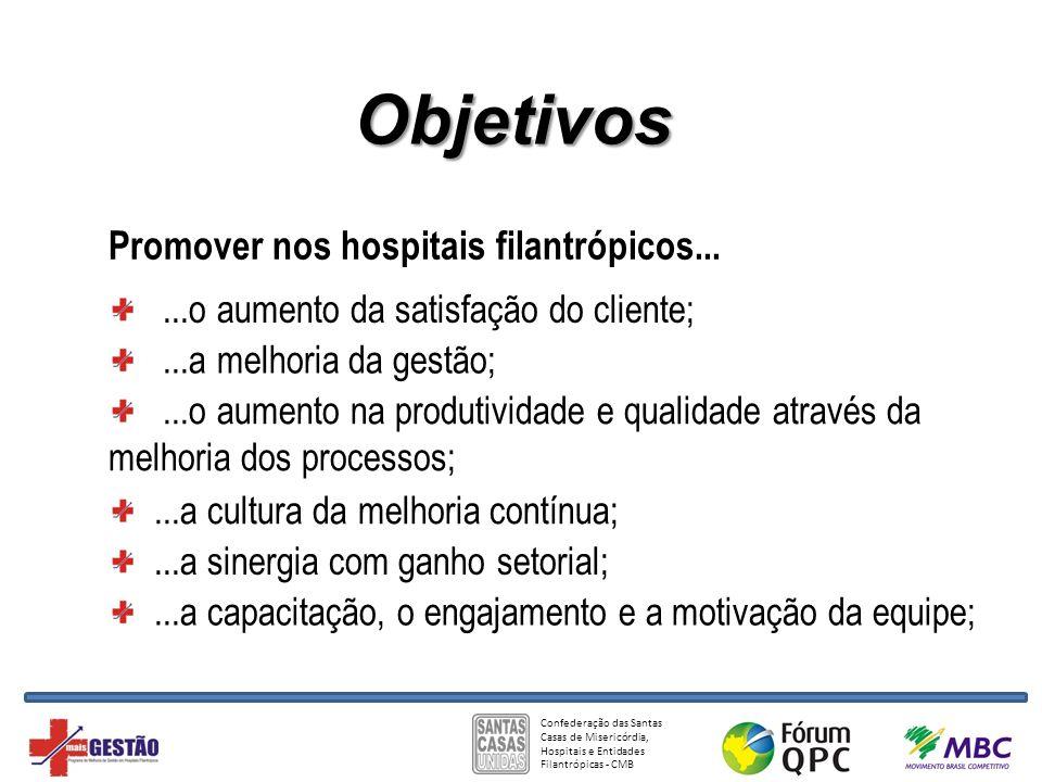 ...a melhoria da gestão; Objetivos Promover nos hospitais filantrópicos......a cultura da melhoria contínua;...o aumento da satisfação do cliente;...a