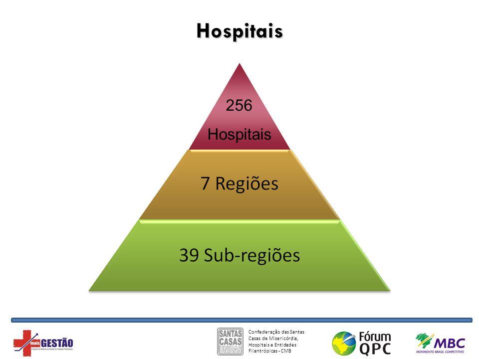 Confederação das Santas Casas de Misericórdia, Hospitais e Entidades Filantrópicas - CMB Hospitais 256 Hospitais