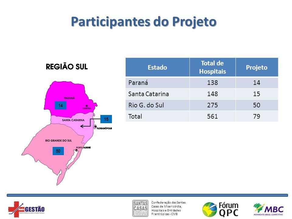 Confederação das Santas Casas de Misericórdia, Hospitais e Entidades Filantrópicas - CMB 50 14 15 Participantes do Projeto Estado Total de Hospitais P