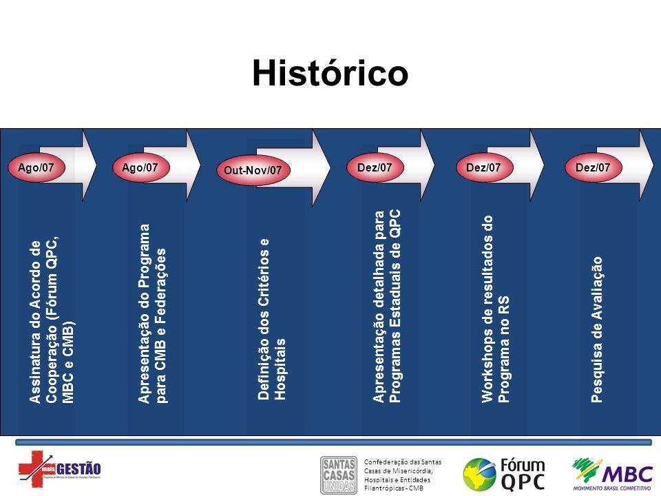 Confederação das Santas Casas de Misericórdia, Hospitais e Entidades Filantrópicas - CMB 5 4 3 Centro-oeste Participantes do Projeto Estado Total de Hospitais Projeto Distrito Federal20 Goiás374 Mato Grosso273 Mato G.