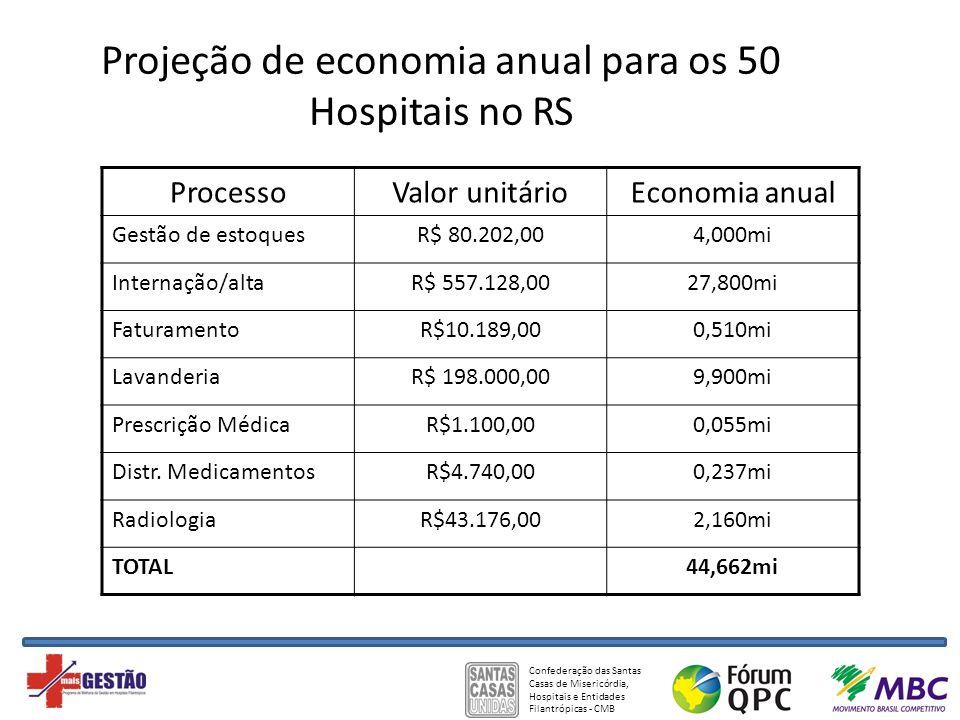 Confederação das Santas Casas de Misericórdia, Hospitais e Entidades Filantrópicas - CMB Projeção de economia anual para os 50 Hospitais no RS Process