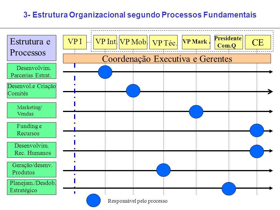 3- Estrutura Organizacional segundo Processos Fundamentais Coordenação Executiva e Gerentes VP Int. VP Mob. VP Téc. VP Mark. Presidente Com.Q Estrutur