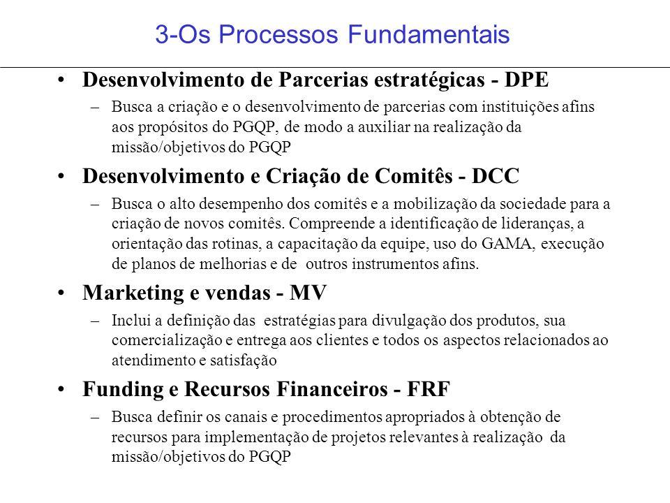 3-Os Processos Fundamentais Desenvolvimento de Parcerias estratégicas - DPE –Busca a criação e o desenvolvimento de parcerias com instituições afins a