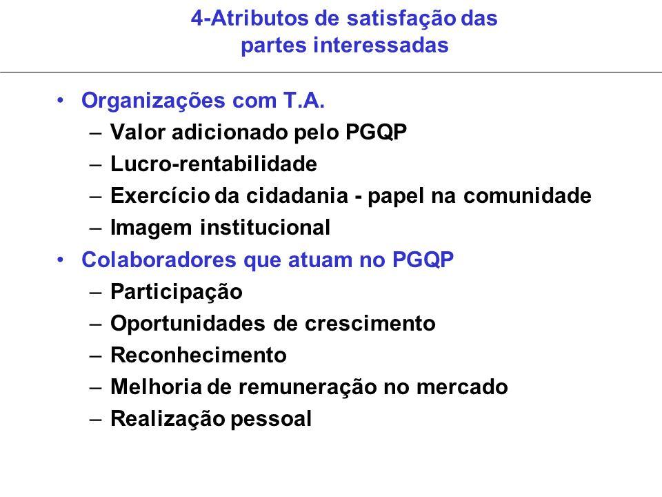 4-Atributos de satisfação das partes interessadas Organizações com T.A. –Valor adicionado pelo PGQP –Lucro-rentabilidade –Exercício da cidadania - pap