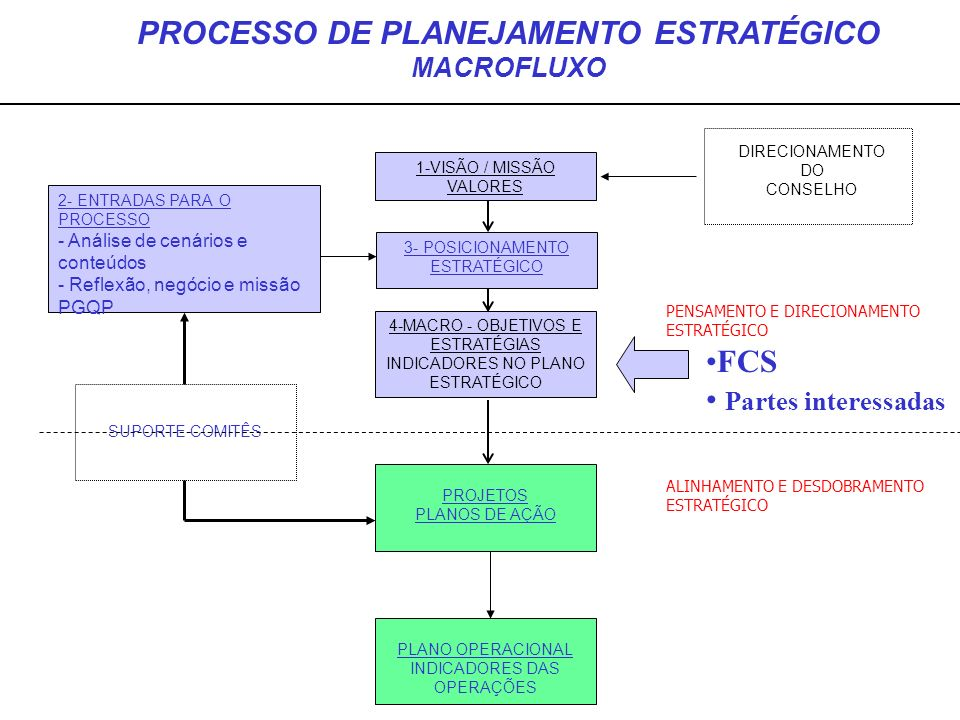 1-VISÃO / MISSÃO VALORES 4-MACRO - OBJETIVOS E ESTRATÉGIAS INDICADORES NO PLANO ESTRATÉGICO PROJETOS PLANOS DE AÇÃO PLANO OPERACIONAL INDICADORES DAS