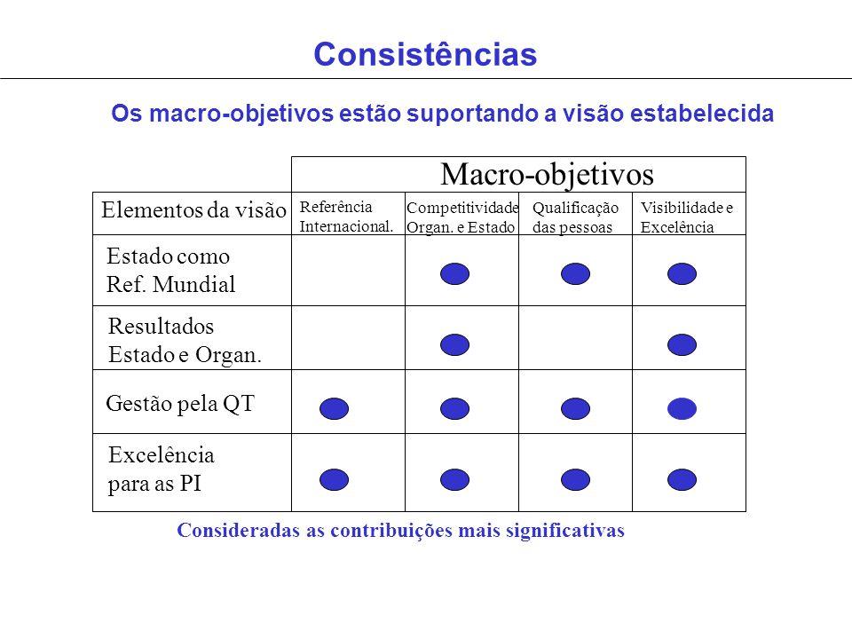 Consistências Elementos da visão Macro-objetivos Referência Internacional. Competitividade Organ. e Estado Qualificação das pessoas Visibilidade e Exc