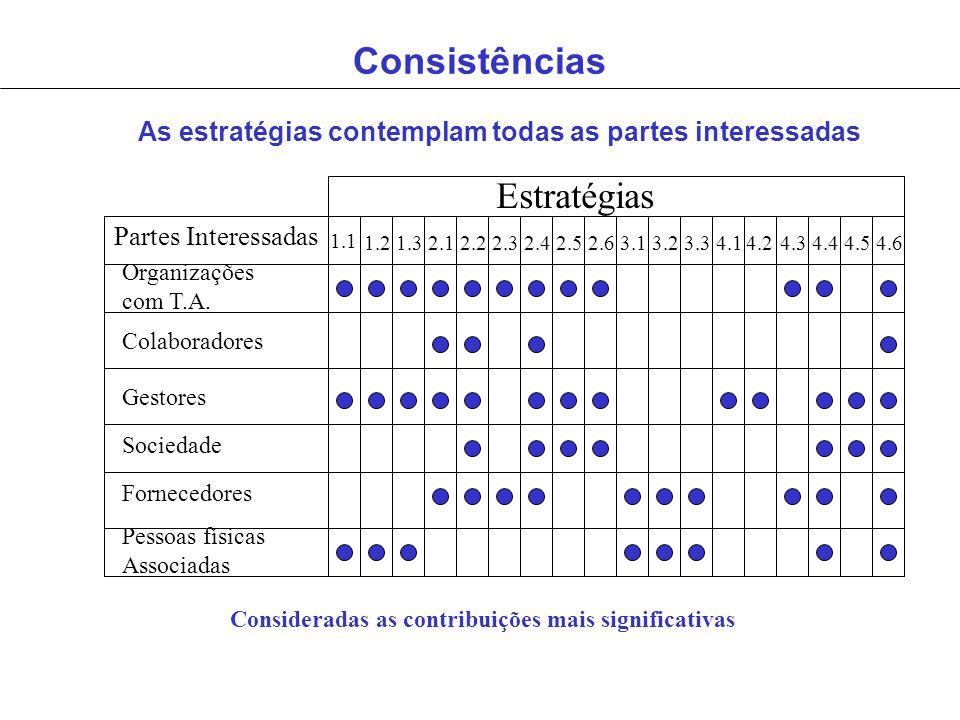 Consistências Partes Interessadas Estratégias 1.1 1.21.32.12.22.32.42.52.63.13.23.34.14.24.34.44.54.6 Organizações com T.A. Colaboradores Gestores Soc