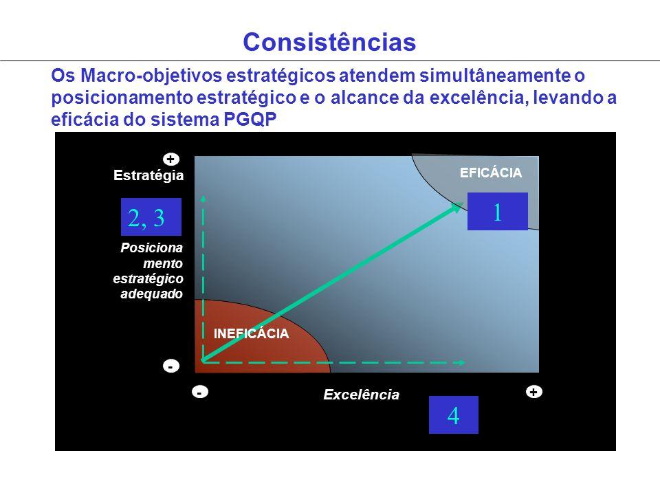 Consistências Busca da Inovação Excelência + Posiciona mento estratégico adequado INEFICÁCIA EFICÁCIA - -+ Gestão Estratégia Os Macro-objetivos estrat