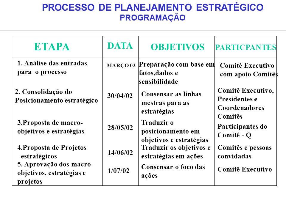 PROCESSO DE PLANEJAMENTO ESTRATÉGICO PROGRAMAÇÃO ETAPA DATA OBJETIVOS PARTICPANTES 1. Análise das entradas para o processo MARÇO 02 Preparação com bas