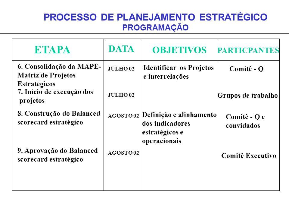 ETAPA DATA OBJETIVOS PARTICPANTES 7. Início de execução dos projetos JULHO 02 Grupos de trabalho PROCESSO DE PLANEJAMENTO ESTRATÉGICO PROGRAMAÇÃO 8. C