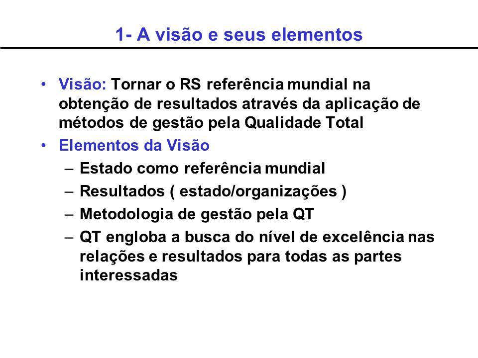 Visão: Tornar o RS referência mundial na obtenção de resultados através da aplicação de métodos de gestão pela Qualidade Total Elementos da Visão –Est