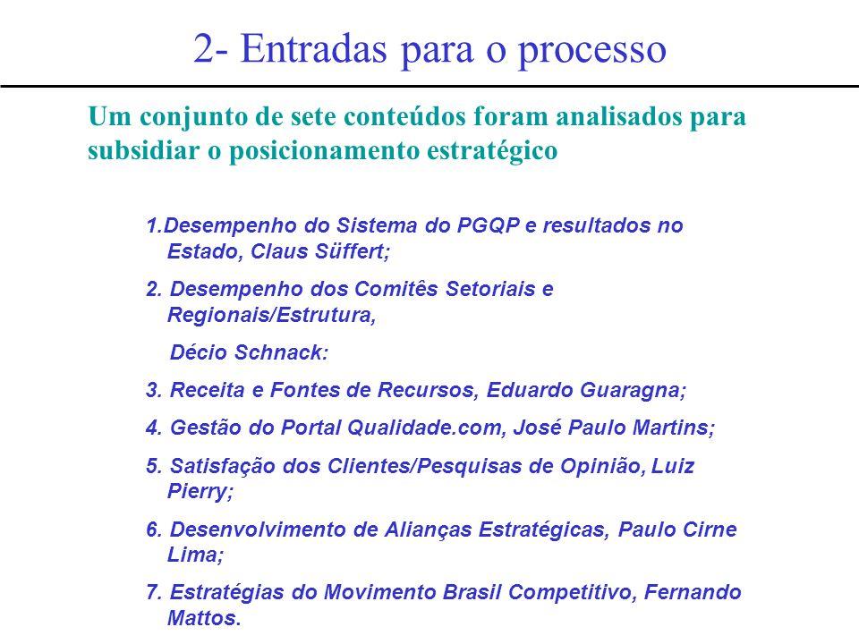 2- Entradas para o processo 1.Desempenho do Sistema do PGQP e resultados no Estado, Claus Süffert; 2. Desempenho dos Comitês Setoriais e Regionais/Est