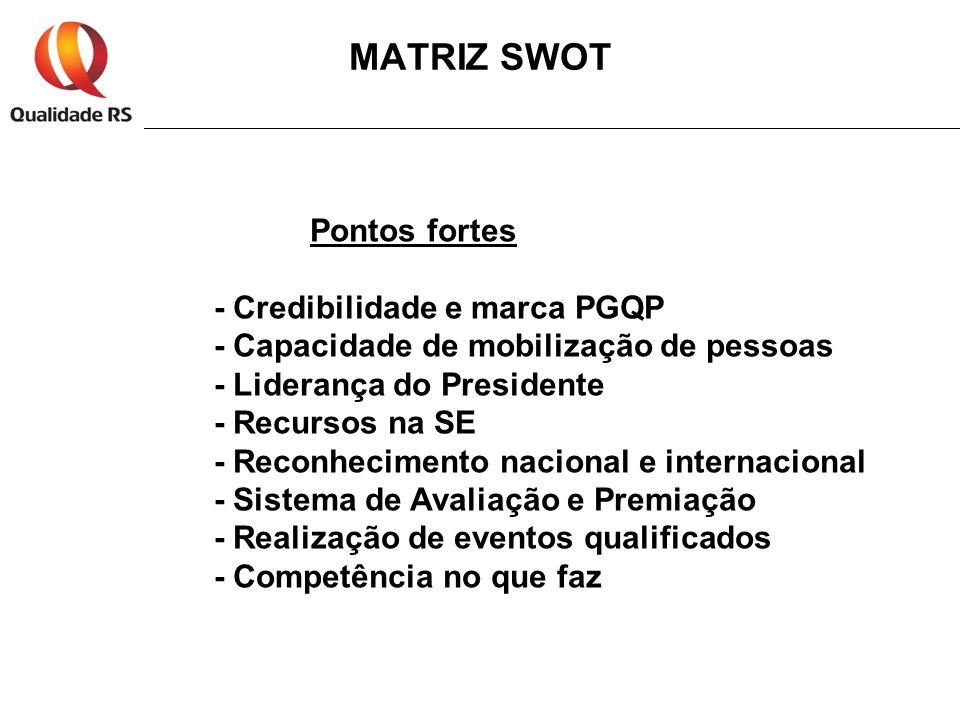 MATRIZ SWOT Pontos fortes - Credibilidade e marca PGQP - Capacidade de mobilização de pessoas - Liderança do Presidente - Recursos na SE - Reconhecime