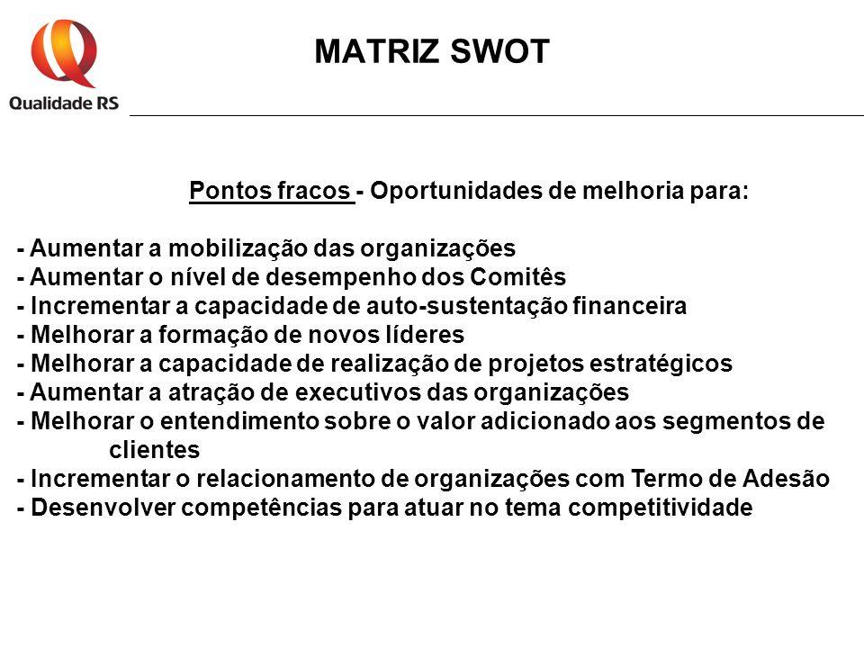 MATRIZ SWOT Pontos fracos - Oportunidades de melhoria para: - Aumentar a mobilização das organizações - Aumentar o nível de desempenho dos Comitês - I