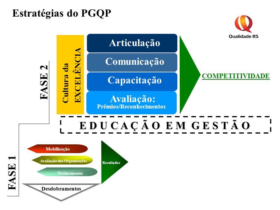 Estratégias do PGQP Mobilização Avaliação das Organizações Treinamento Resultados Desdobramentos Avaliação: Prêmios/Reconhecimentos Articulação Comuni