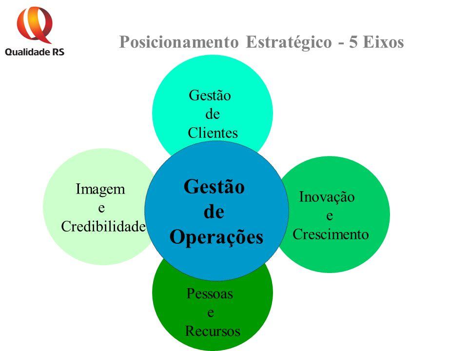Posicionamento Estratégico - 5 Eixos Inovação e Crescimento Pessoas e Recursos Imagem e Credibilidade Gestão de Clientes Gestão de Operações