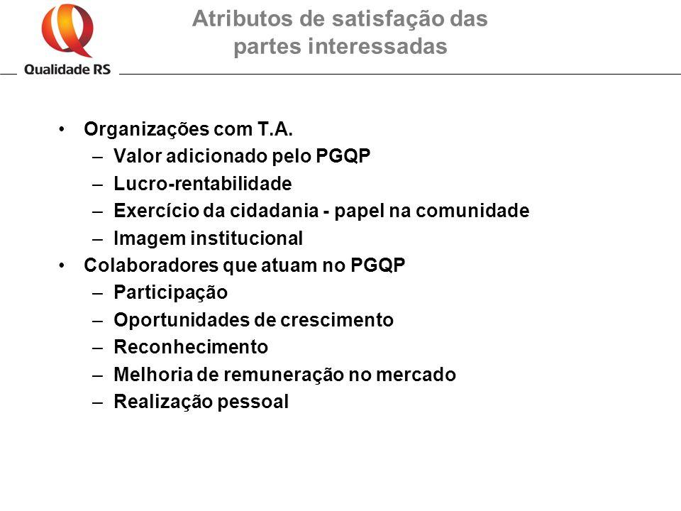 Atributos de satisfação das partes interessadas Organizações com T.A. –Valor adicionado pelo PGQP –Lucro-rentabilidade –Exercício da cidadania - papel