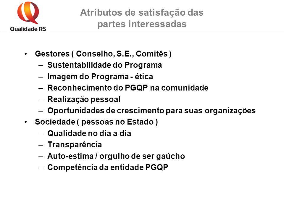 Gestores ( Conselho, S.E., Comitês ) –Sustentabilidade do Programa –Imagem do Programa - ética –Reconhecimento do PGQP na comunidade –Realização pesso