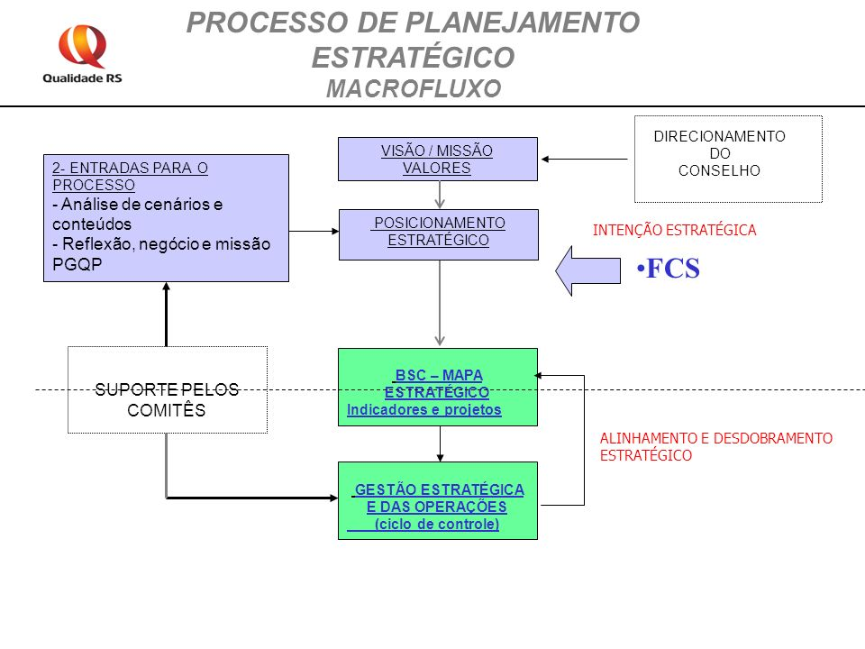 VISÃO / MISSÃO VALORES BSC – MAPA ESTRATÉGICO Indicadores e projetos GESTÃO ESTRATÉGICA E DAS OPERAÇÕES (ciclo de controle) DIRECIONAMENTO DO CONSELHO