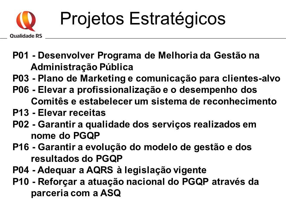 Projetos Estratégicos P01 - Desenvolver Programa de Melhoria da Gestão na Administração Pública P03 - Plano de Marketing e comunicação para clientes-a