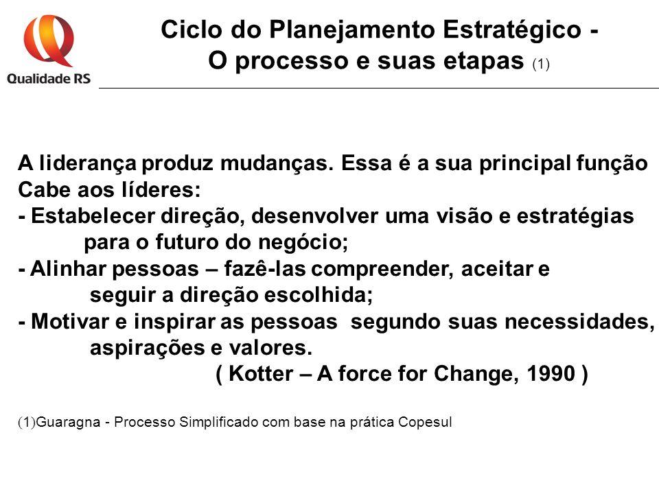 Ciclo do Planejamento Estratégico - O processo e suas etapas (1) A liderança produz mudanças. Essa é a sua principal função Cabe aos líderes: - Estabe