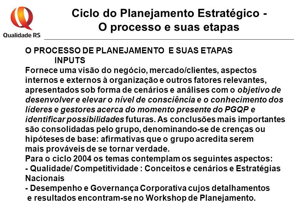 Ciclo do Planejamento Estratégico - O processo e suas etapas O PROCESSO DE PLANEJAMENTO E SUAS ETAPAS INPUTS Fornece uma visão do negócio, mercado/cli