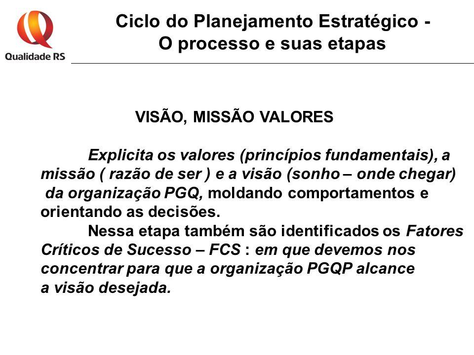 Ciclo do Planejamento Estratégico - O processo e suas etapas VISÃO, MISSÃO VALORES Explicita os valores (princípios fundamentais), a missão ( razão de