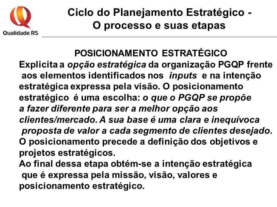 Ciclo do Planejamento Estratégico - O processo e suas etapas POSICIONAMENTO ESTRATÉGICO Explicita a opção estratégica da organização PGQP frente aos e