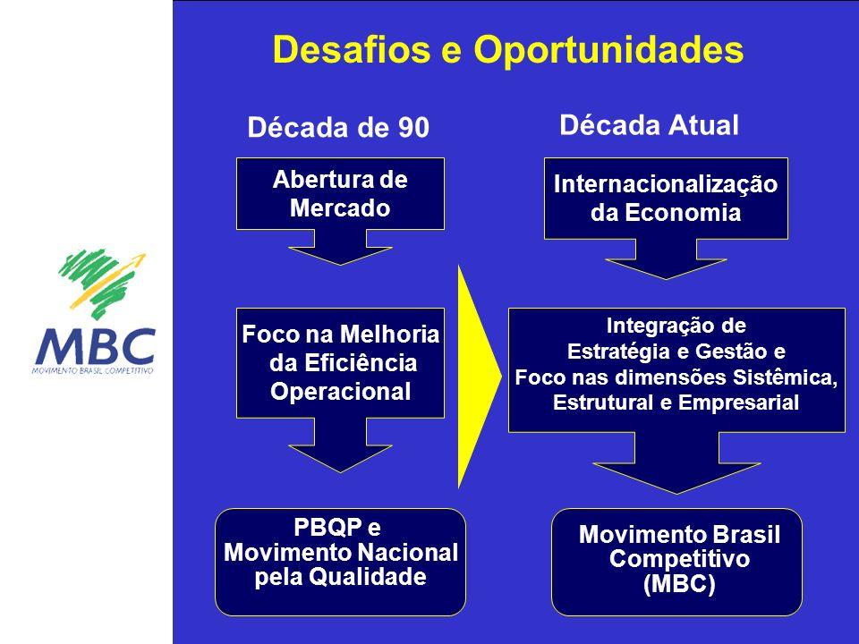 Década de 90 Década Atual Abertura de Mercado Foco na Melhoria da Eficiência Operacional PBQP e Movimento Nacional pela Qualidade Internacionalização