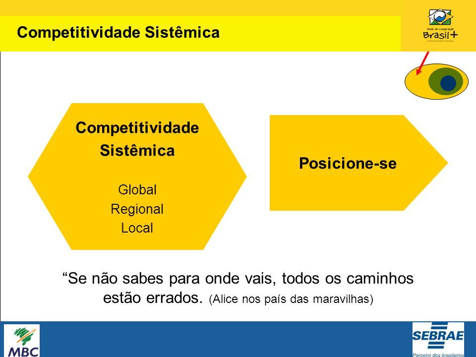 Competitividade Sistêmica Global Regional Local Posicione-se Se não sabes para onde vais, todos os caminhos estão errados. (Alice nos país das maravil