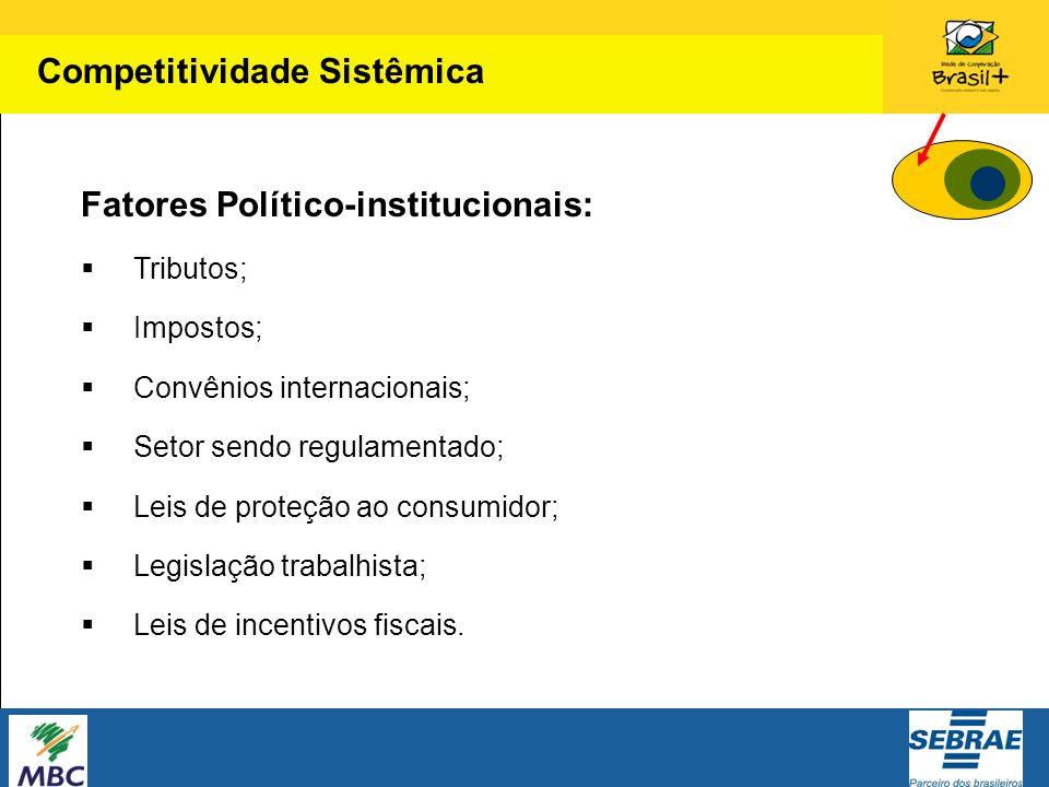 Fatores Político-institucionais: Tributos; Impostos; Convênios internacionais; Setor sendo regulamentado; Leis de proteção ao consumidor; Legislação t