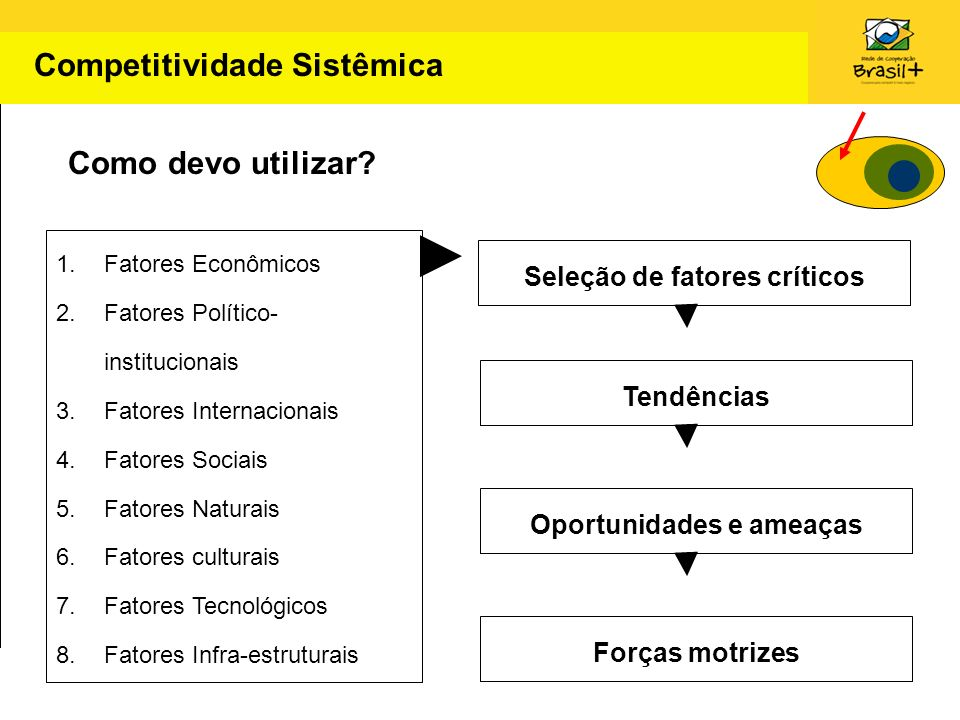 1.Fatores Econômicos 2.Fatores Político- institucionais 3.Fatores Internacionais 4.Fatores Sociais 5.Fatores Naturais 6.Fatores culturais 7.Fatores Te