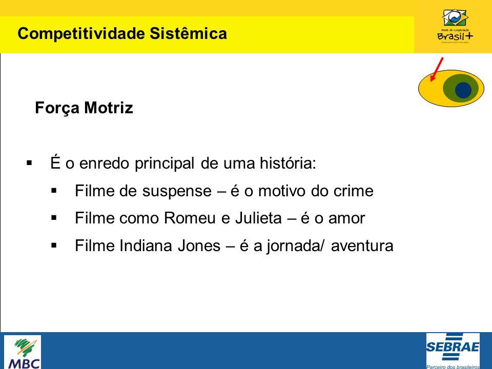 Força Motriz É o enredo principal de uma história: Filme de suspense – é o motivo do crime Filme como Romeu e Julieta – é o amor Filme Indiana Jones –